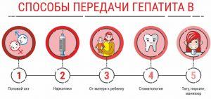 Передача вирусного гепатита В