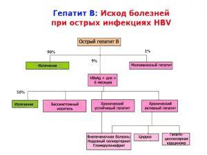 Исход  вирусного гепатита В