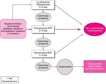 Кислотозависимые заболевания (КЗЗ) – актуальные ответы на актуальные вопросы