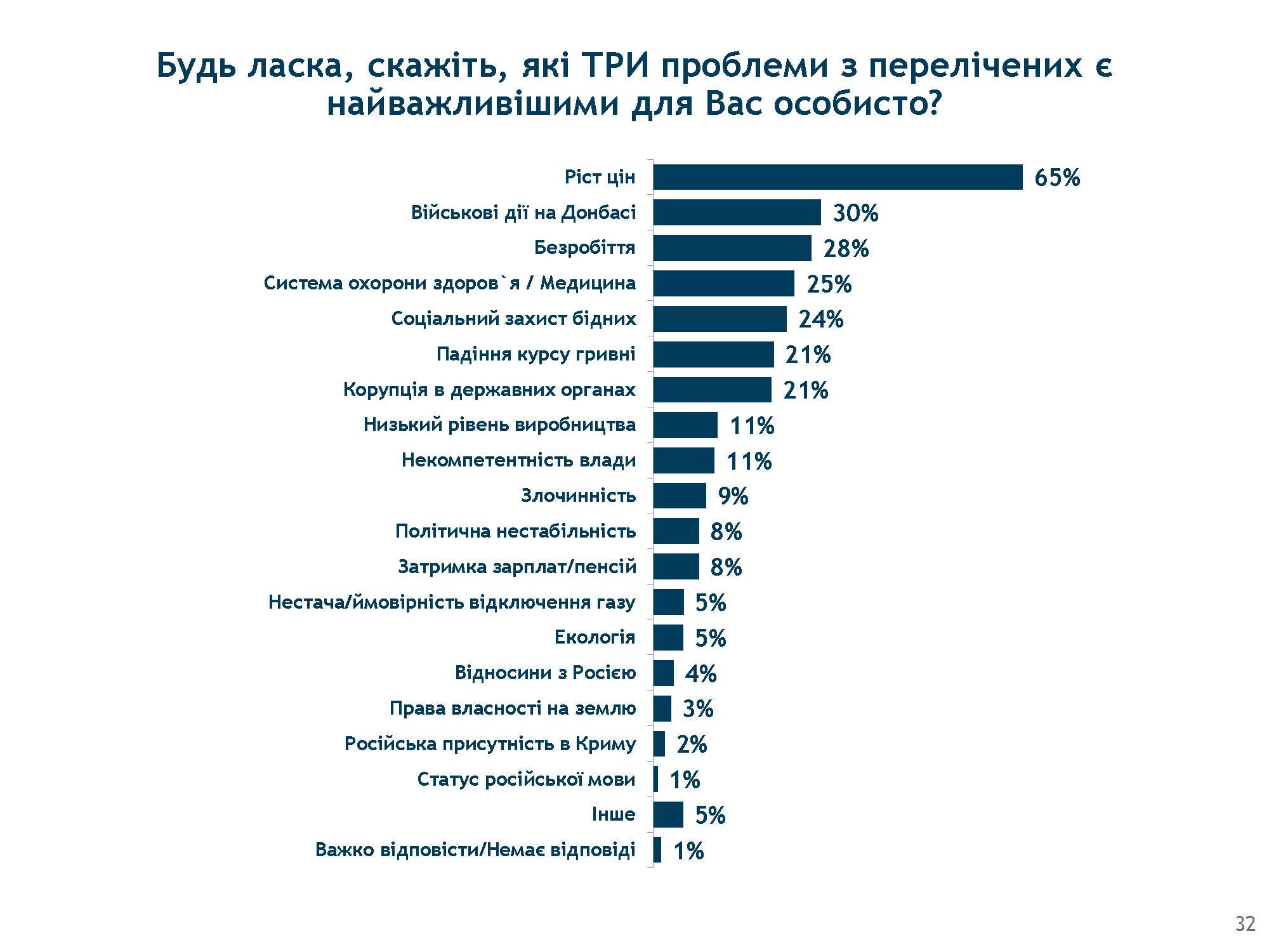Найбільша проблема для України: ріст цін, війна і медицина