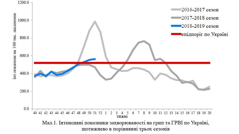 МОЗ: За тиждень на грип та ГРВІ захворіли 216 213 осіб